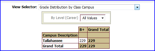 Grade Distribution by Class Campus view screen shot