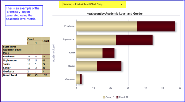 Results by Academic Level screen shot