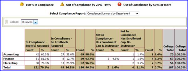 Compliance by Dept screen shot